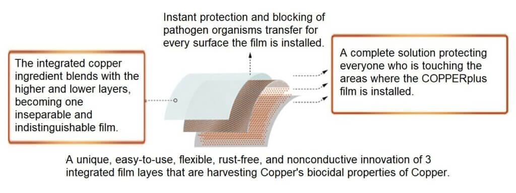 COPPERplus Film protects from Covid19